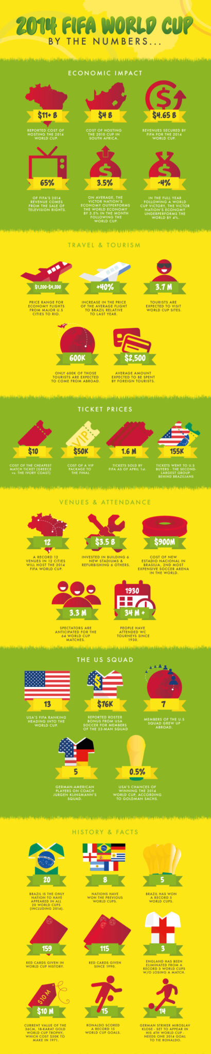 worl cup infographic