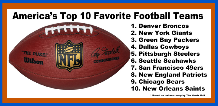 The Denver Broncos Are America's Favorite Football Team
