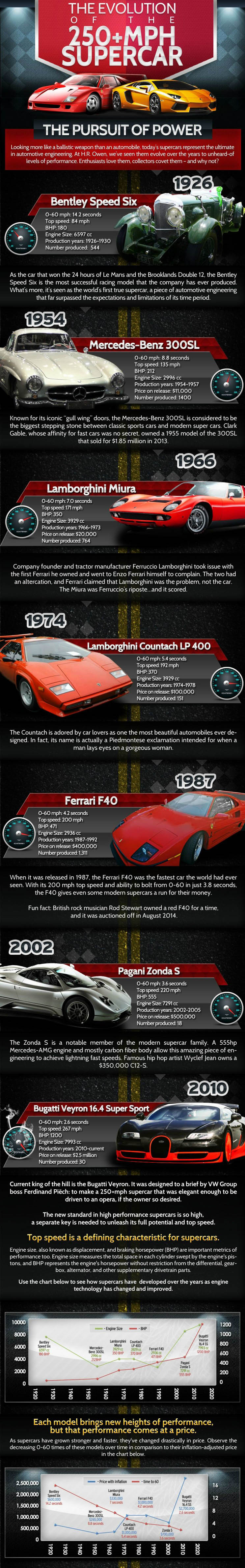 evolution of the supercar
