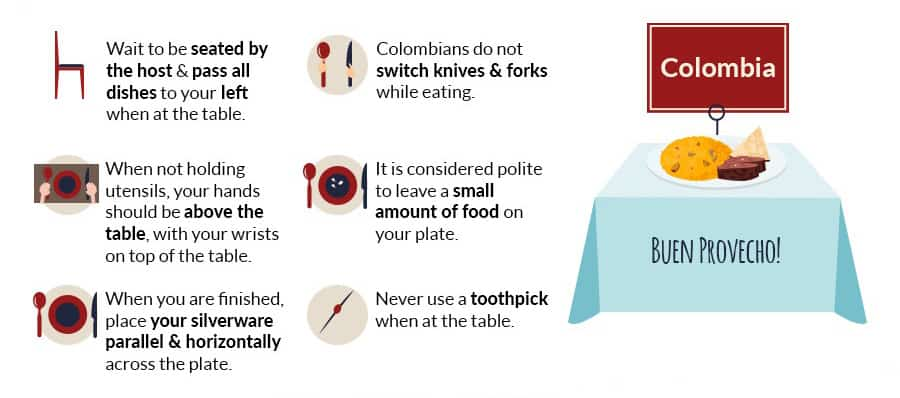 dinding etiquette in colombia