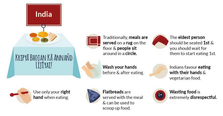 dining etiquette in india