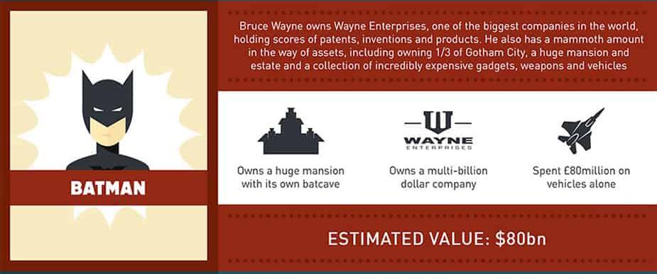 bruce wayne net worth