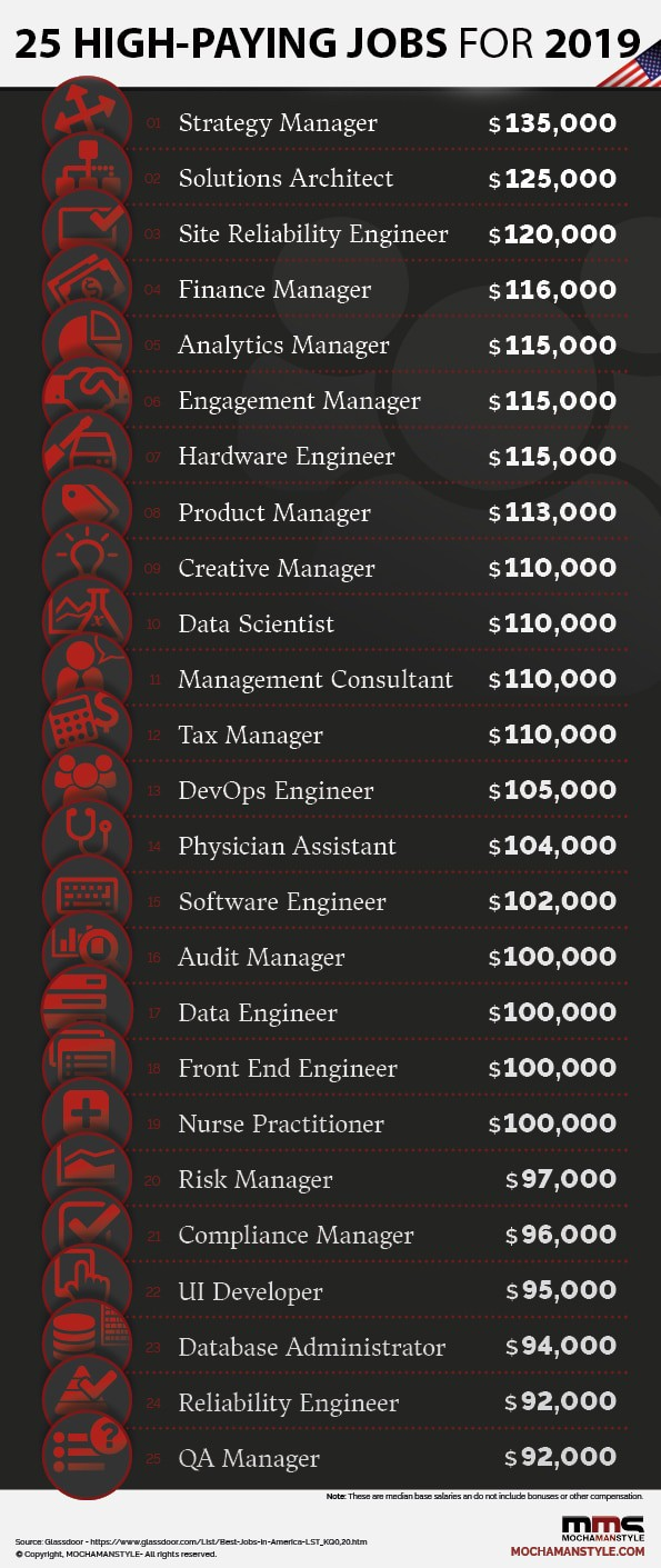 high paying jobs
