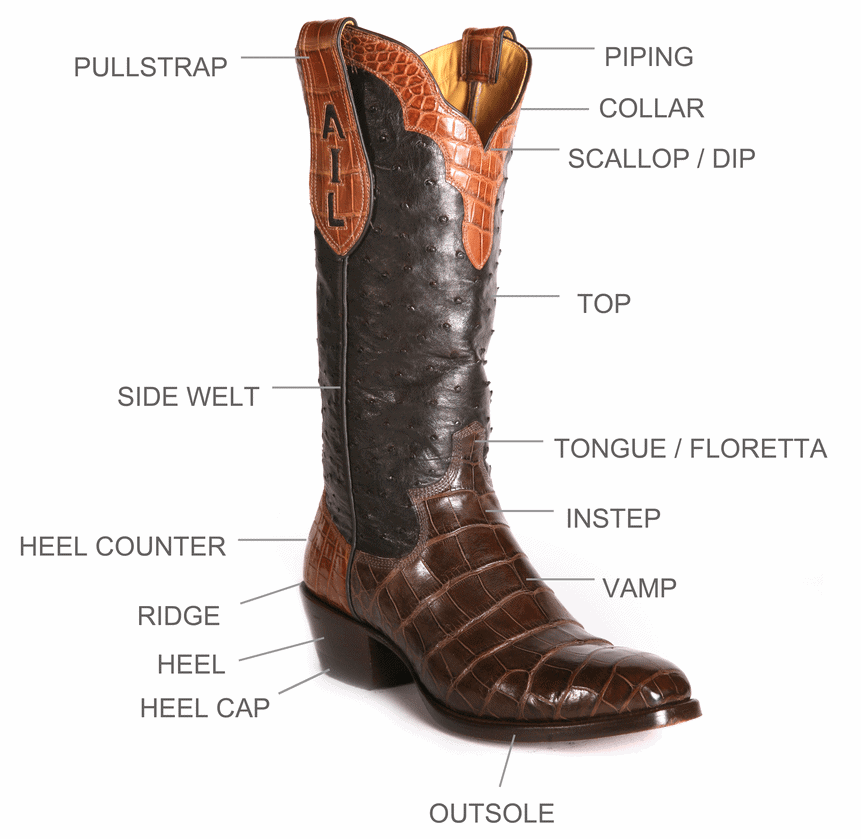 Anatomy of a cowboy boot
